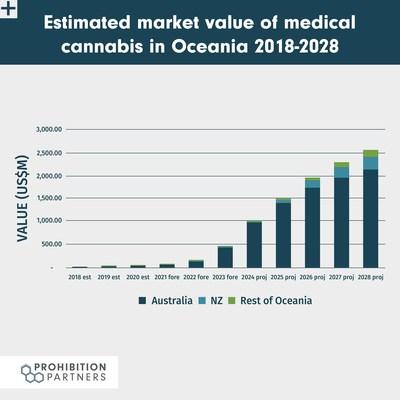 Oceania Cannabis Market Value 2018-2028 - The Oceania Cannabis Report™