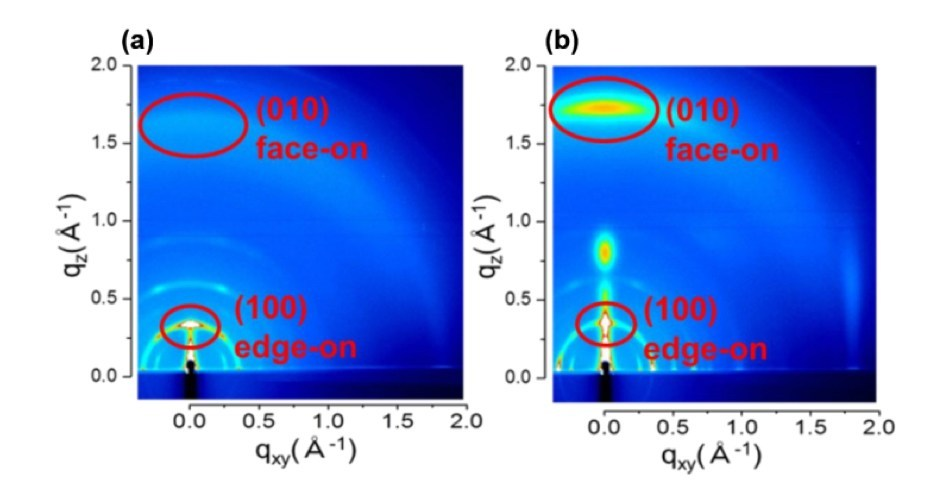 2D-GIWAXS images of DRCN5T thin films deposited on PEDOT:PSS substrates 327 (a) without and (b) with a CuI buffer layer (PRNewsfoto/Kanazawa University)