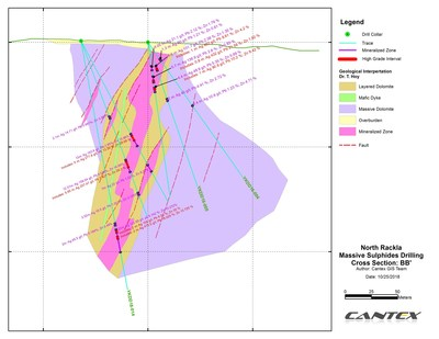 Discovery Zone Cross Section (CNW Group/Cantex Mine Development Corp.)