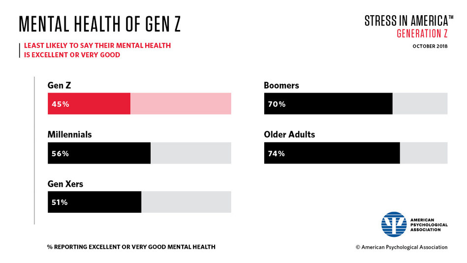 Generation Z (15-21 year olds) is the generation least likely to say that their mental health is excellent or very good.