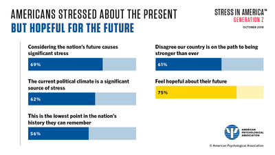 Almost seven out of ten Americans say that considering the nation's future causes them significant stress, and 62 percent say that the current political climate is a source of stress.  Yet, three quarters of Americans are hopeful about their future.