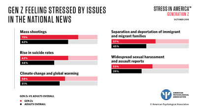 Many in Generation Z report stress about issues in the national news, with mass shootings topping the list of stressors.