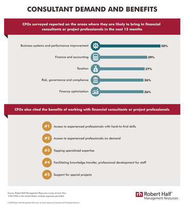 CFOs in a Robert Half Management Resources survey reported on areas where their company plans to bring in financial consultants in the next 12 months and the benefits of working with these professionals