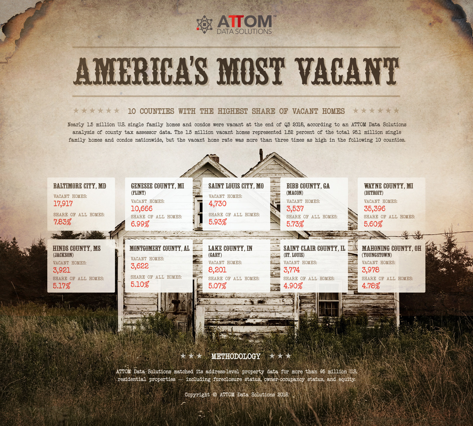 America's Most Vacant: Nearly 1.5 million U.S. single family homes and condos were vacant at the end of Q3 2018