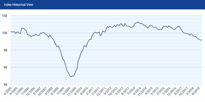 Down 0.06 percent from last month at 99.12, the Small Business Jobs Index has slowed 1.28 percent over the past two years, consistent with a declining rate of unemployment in the same timeframe.