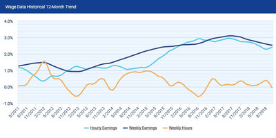 The rate of hourly earnings growth in October stands at 2.41 percent ($0.63), increasing for the second month in a row.
