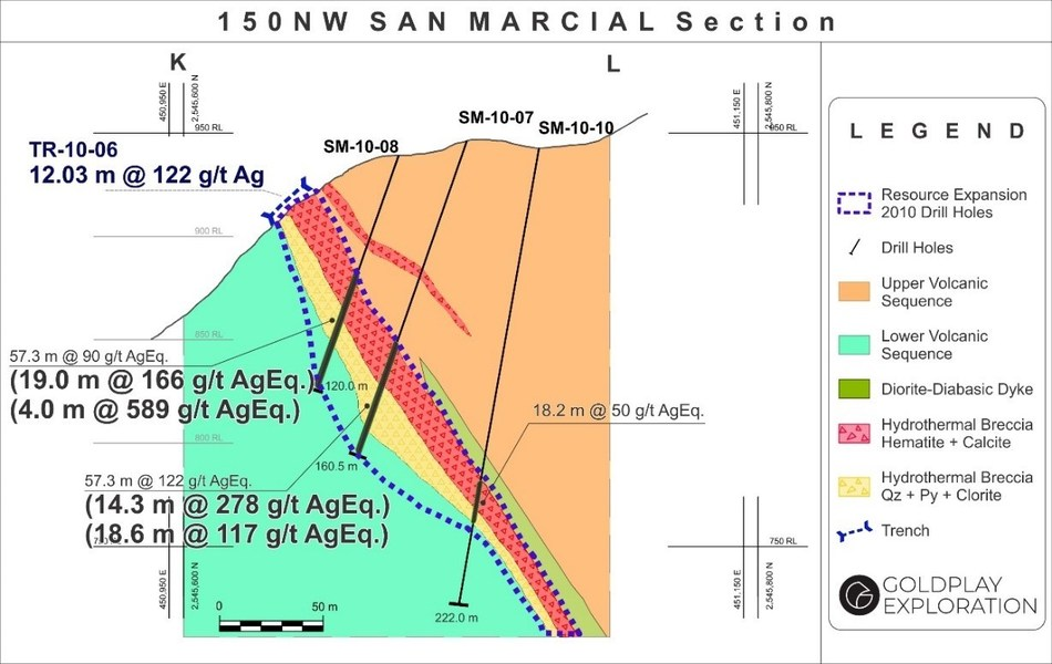 Figure 3: San Marcial Cross Section K-L (CNW Group/Goldplay Exploration Ltd)
