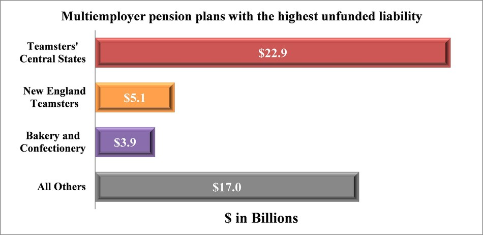 Cheiron study finds three multiemployer pension plans account for most of the unfunded liability of all failing plans