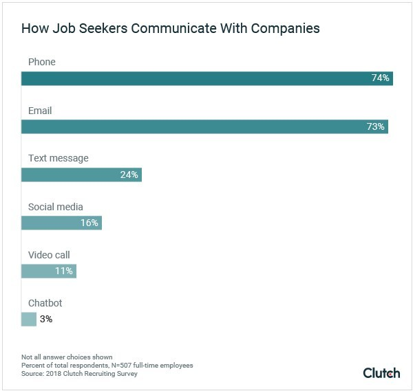 Job seekers are most likely to communicate with companies via phone, email, or text message, new survey from Clutch finds.