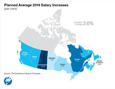 Planned Average Salary Increases in 2019 by Province (CNW Group/Conference Board of Canada)