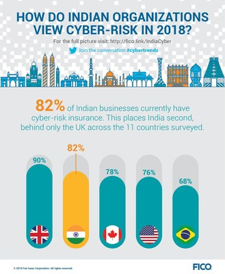 82 percent of Indian businesses have cyber-risk insurance.
