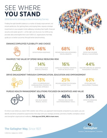 More than 4,200 employers participated in Gallagher's 2018 Benefits Strategy & Benchmarking Survey, making it one of the largest studies of its kind. Gallagher experts used the data to uncover the latest benefits and compensation trends that employers are using to attract and retain talent.