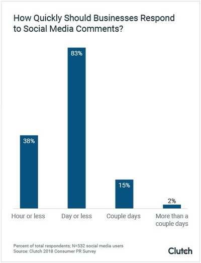 People expect businesses to respond to comments on social media in a day or less, according to Clutch's 2018 PR survey.