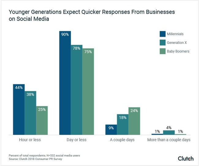 Millennials expect more from businesses: 44% hope businesses respond to comments on social media in an hour or less.