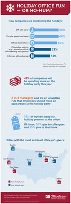 According to a new OfficeTeam survey, 93% of senior managers said their company will be hosting a year-end activity. 41% of organizations are planning to spend more on holiday parties this year. 66% of managers indicated there's an unwritten rule employees should attend. See additional stats on the infographic: https://www.roberthalf.com/blog/management-tips/holiday-office-fun-or-ho-hum.
