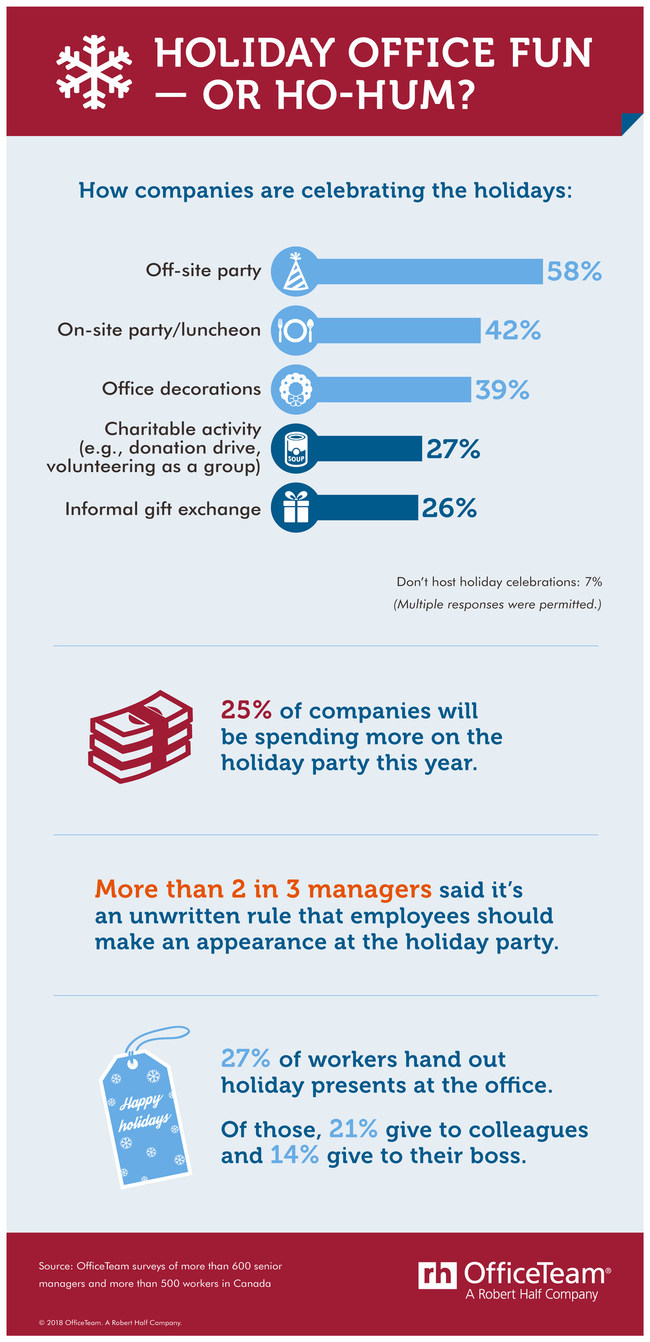 Canadian companies are into holiday parties this year. (CNW Group/OfficeTeam)