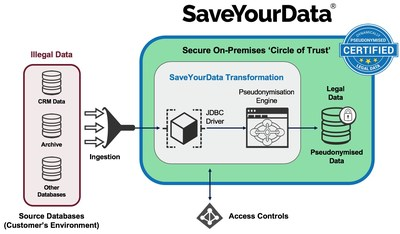 Anonos SaveYourData GDPR Certified Technology - To Avoid Deleting Data under GDPR!