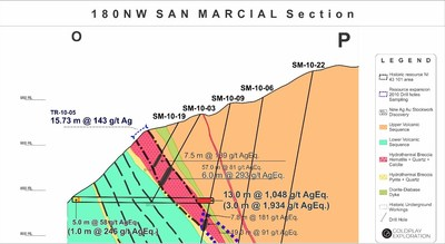 Figure 2: San Marcial Cross Section O-P (CNW Group/Goldplay Exploration Ltd)