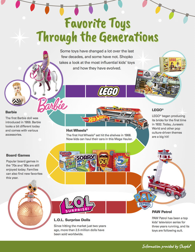 While toys have modernized over the years, there are brands that have and will continuously bring smiles to kids for decades to come, along with newcomers that offer kids different ways to express their unique imagination. All of Shopko's available toys can be viewed online at www.shopko.com/toys.