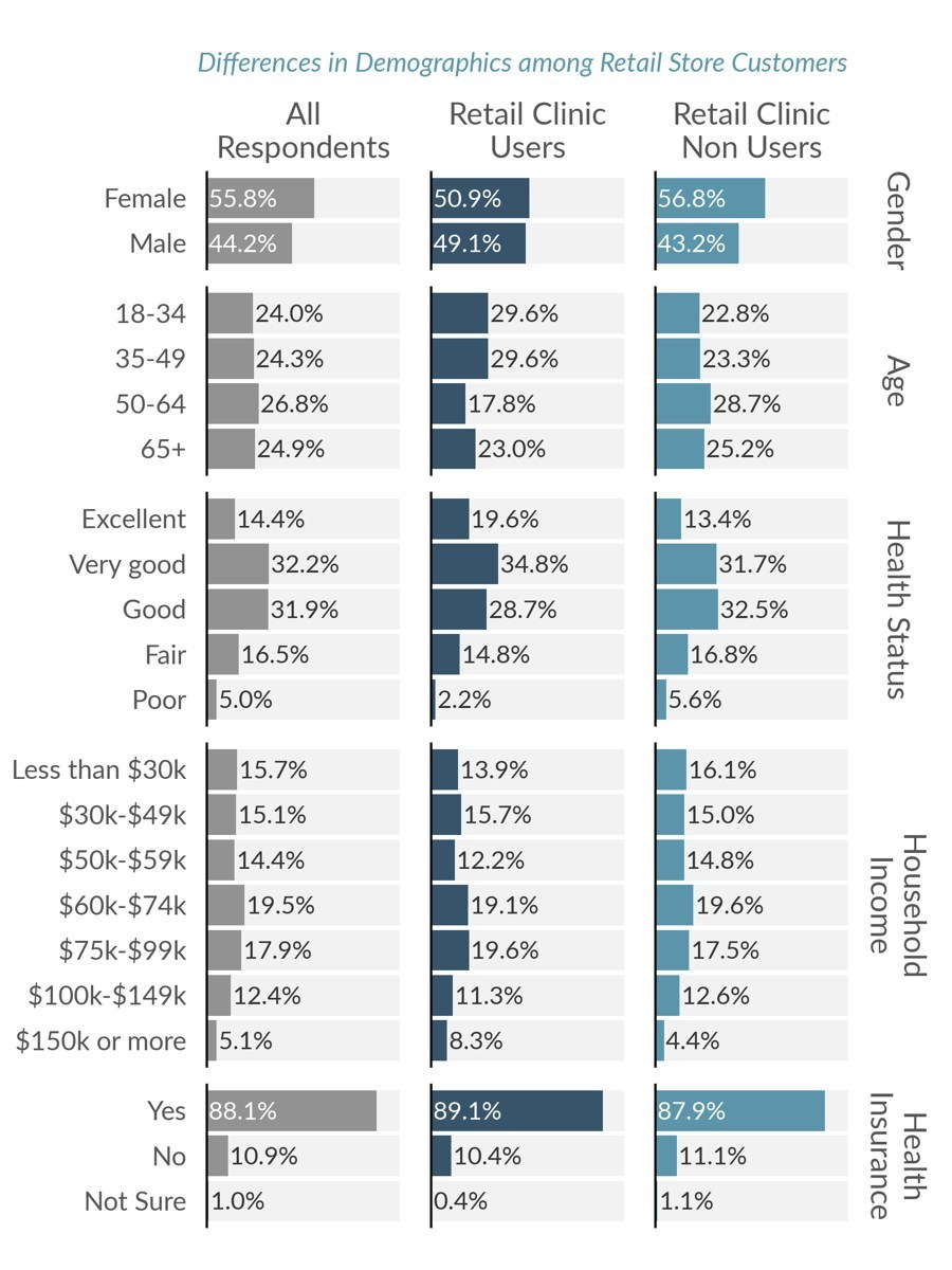 Differences in Demographics among Retail Store Customers