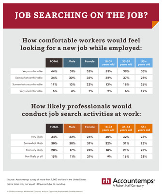 Job searching on the job?