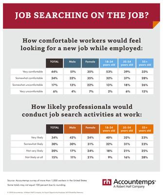 Job searching on the job?