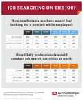 Survey: Majority Of Workers Comfortable Looking For New Job While Employed
