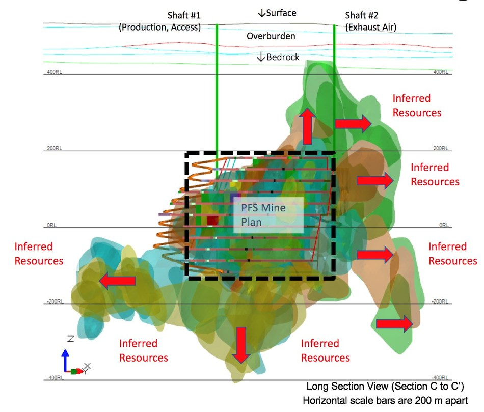 Figure 1 – Arrow Mine Plan in relation to Inferred Resources (Long Section); Note: Red Arrows reference Inferred Resources not included in the PFS mine plan. (CNW Group/NexGen Energy Ltd.)