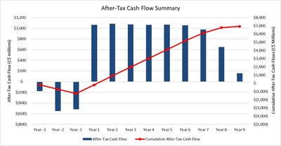 Figure 2 – Arrow Undiscounted Cumulative After-Tax Cash Flow (CNW Group/NexGen Energy Ltd.)