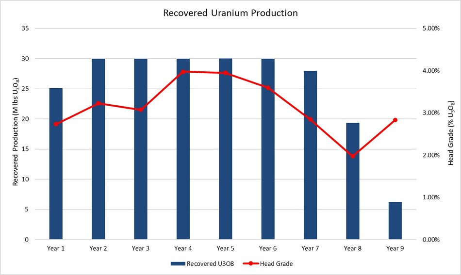 Figure 3 – Arrow Deposit Production Profile (CNW Group/NexGen Energy Ltd.)