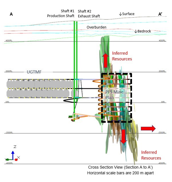 Figure 4 – Cross Section View of PFS Mine Design (CNW Group/NexGen Energy Ltd.)