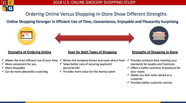 A comparison of ordering groceries online versus shopping in-store show strengths for both experiences with some factors registering about even for both options.