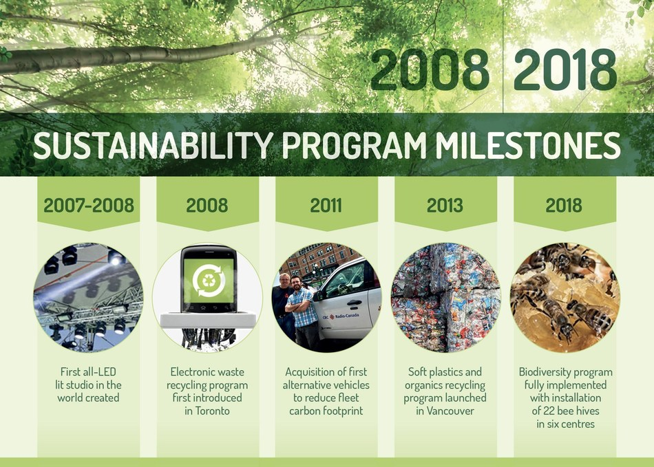 2008 - 2018 Sustainability program milestones (CNW Group/CBC/Radio-Canada)