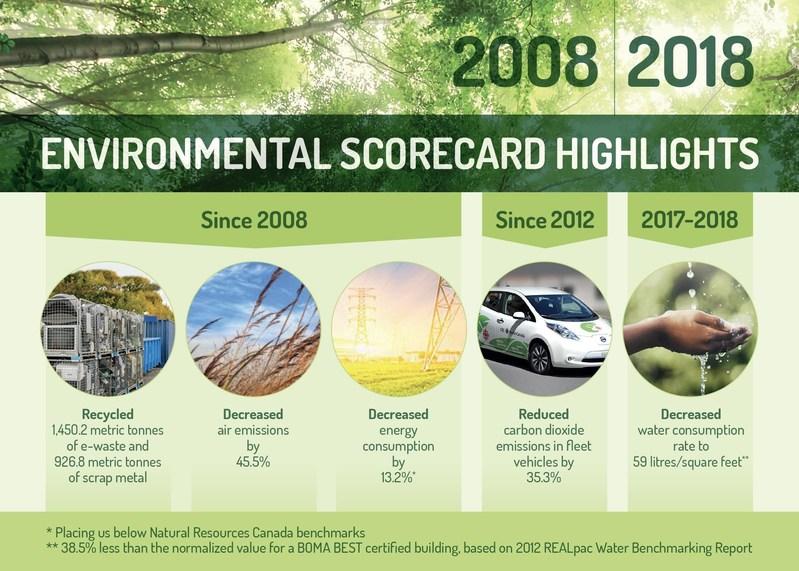 2008 - 2018 Environmental scorecard highlights (CNW Group/CBC/Radio-Canada)