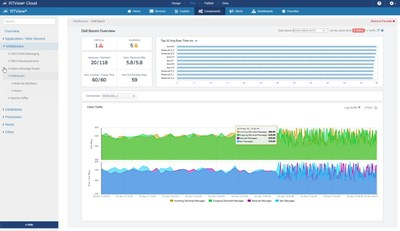 SL Announces Monitoring as a Service for Dell Boomi with RTView Cloud for Middleware Monitoring