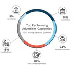 ZypMedia Advises Local Advertisers on Best Practices for Holiday Promotions
