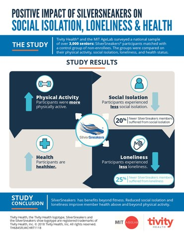 Infographic shows positive impact of SilverSneakers on social isolation, loneliness and health.