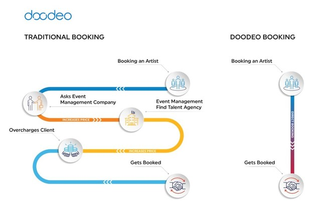 Traditional booking vs Doodeo booking