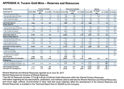 APPENDIX A: Tucano Gold Mine – Reserves and Resources (CNW Group/Great Panther Silver Limited)