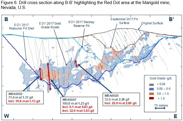Figure 6. Drill cross section along B-B' highlighting the Red Dot area at the Marigold mine, Nevada, U.S. (CNW Group/SSR Mining Inc.)