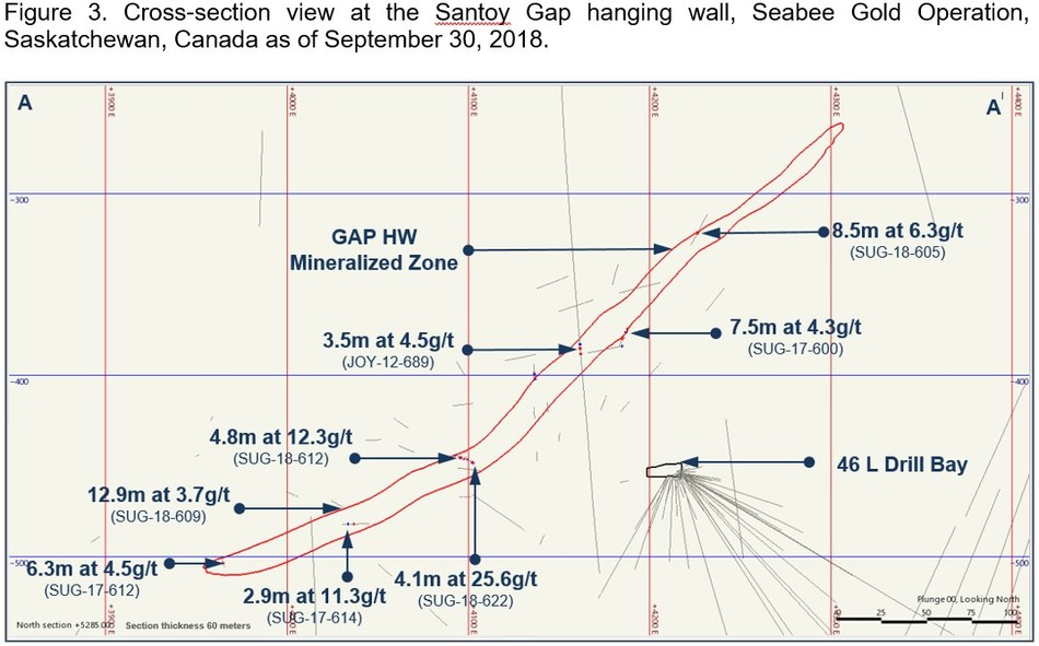 Figure 3. Cross-section view at the Santoy Gay hanging wall, Seabea Gold Operation, Saskatchewan, Canada as of September 30, 2018. (CNW Group/SSR Mining Inc.)