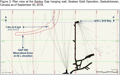 Figure 2. Plan view at the Santoy Gay hanging wall, Seabea Gold Operation, Saskatchewan, Canada as of September 30, 2018. (CNW Group/SSR Mining Inc.)