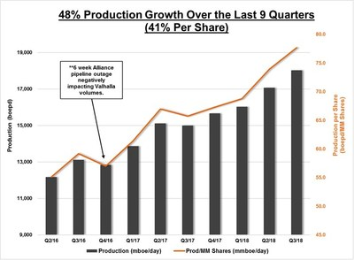 48% Production Growth Over The Last 9 Quarters (CNW Group/Surge Energy Inc.)