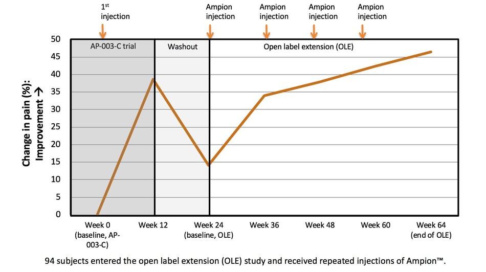 Ampio Updates Regulatory and Clinical Status for Ampion™