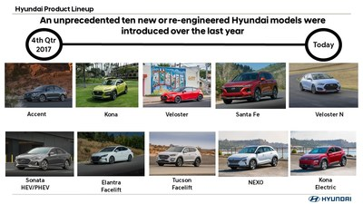 Hyundai Ready to Roll Into 2019 with 10 All-new or Redesigned Vehicles Launched in the Past 12 Months