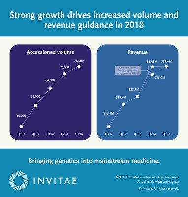 Strong growth drives increased volume and revenue guidance in 2018