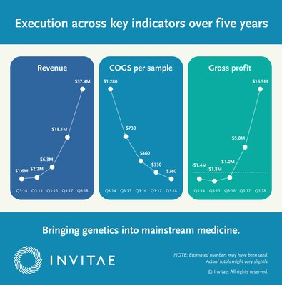 Execution across key indicators over five years