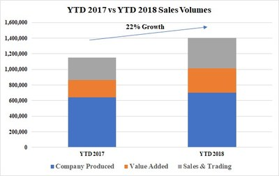 YTD 2017 vs YTD 2018 Sales Volumes (CNW Group/Corsa Coal Corp.)