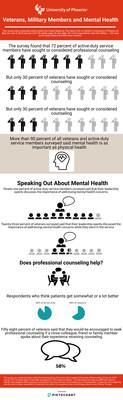 2018 Veterans Mental Health