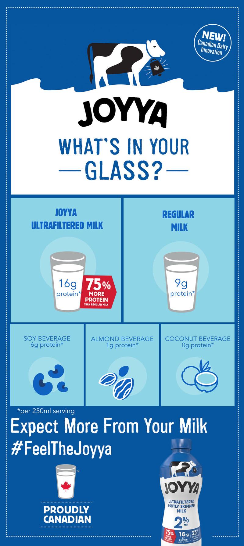 JOYYA – 100% Canadian Ultrafiltered Milk Launches in Canada (CNW Group/Saputo Inc.)